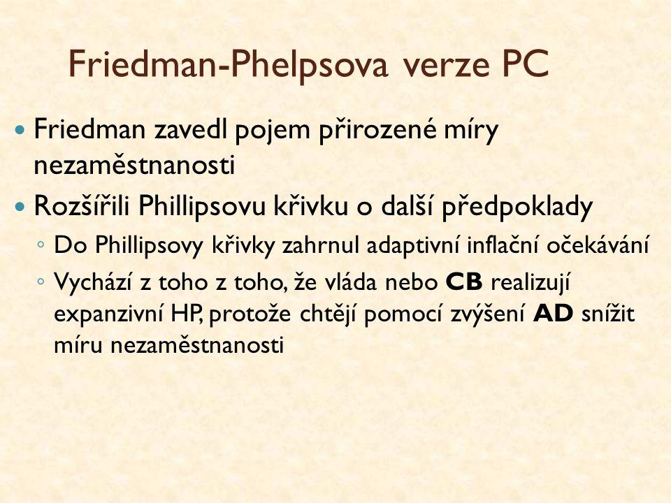 Friedman-Phelpsova verze PC Friedman zavedl pojem přirozené míry nezaměstnanosti Rozšířili Phillipsovu křivku o další předpoklady ◦ Do Phillipsovy kři