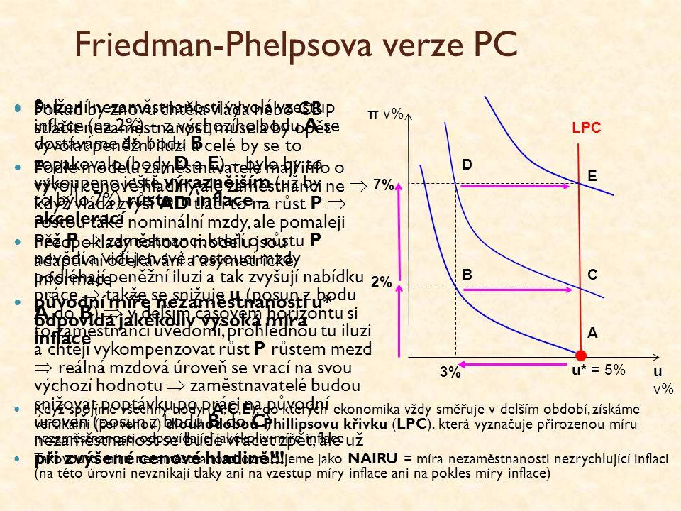 Friedman-Phelpsova verze PC Snížení nezaměstnanosti vyvolá vzestup inflace (na 2%) – z výchozího bodu A se dostáváme do bodu B Podle modelu zaměstnavatelé mají info o vývoji cenové hladiny, ale zaměstnanci ne  když vláda zvýší AD tlačí to na růst P  rostou také nominální mzdy, ale pomaleji než P  zaměstnanci, kteří o růstu P nevědí a vidí jen své rostoucí mzdy podléhají peněžní iluzi a tak zvyšují nabídku práce  takže se snižuje u (posun z bodu A do B)  v delším časovém horizontu si to zaměstnanci uvědomí, prohlédnou tu iluzi a chtějí vykompenzovat růst P růstem mezd  reálná mzdová úroveň se vrací na svou výchozí hodnotu  zaměstnavatelé budou snižovat poptávku po práci na původní úroveň (posun z bodu B do C) nezaměstnanost se bude vracet zpět, ale už při zvýšené cenové hladině!!.