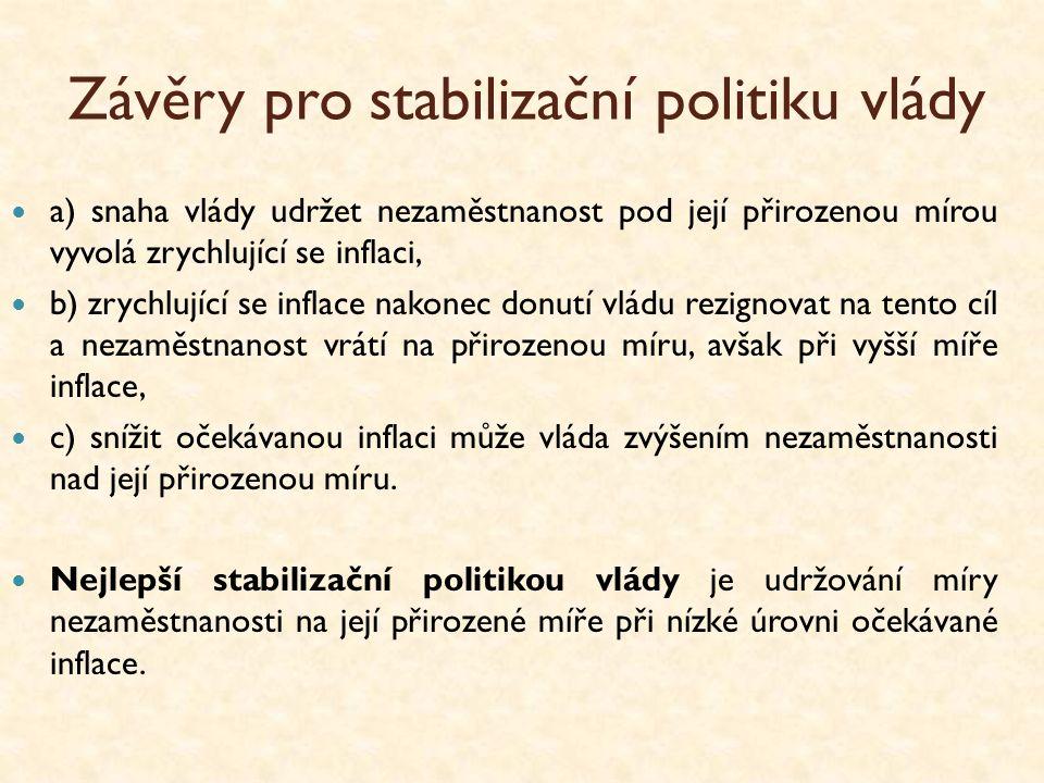 Závěry pro stabilizační politiku vlády a) snaha vlády udržet nezaměstnanost pod její přirozenou mírou vyvolá zrychlující se inflaci, b) zrychlující se