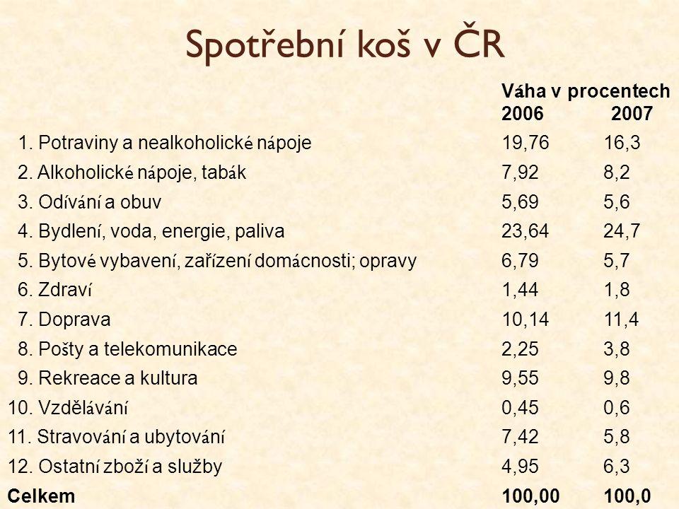 Spotřební koš v ČR V á ha v procentech 2006 2007 1. Potraviny a nealkoholick é n á poje 19,7616,3 2. Alkoholick é n á poje, tab á k 7,928,2 3. Od í v
