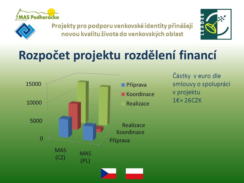 Rozpočet projektu rozdělení financí Projekty pro podporu venkovské identity přinášejí novou kvalitu života do venkovských oblast Částky v euro dle smlouvy o spolupráci v projektu 1€= 26CZK