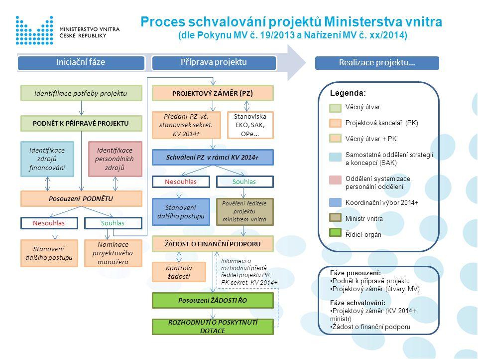 Identifikace potřeby projektu Proces schvalování projektů Ministerstva vnitra (dle Pokynu MV č. 19/2013 a Nařízení MV č. xx/2014) Iniciační fázePřípra