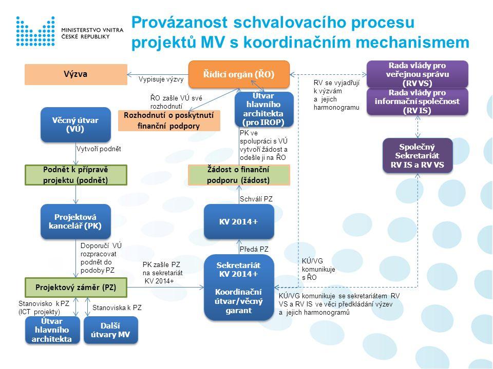 Provázanost schvalovacího procesu projektů MV s koordinačním mechanismem Řídicí orgán (ŘO) Rada vlády pro informační společnost (RV IS) Rada vlády pro