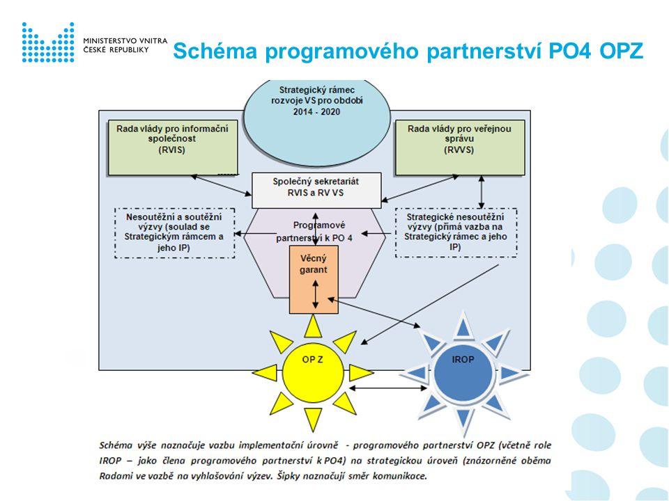 Schéma programového partnerství PO4 OPZ
