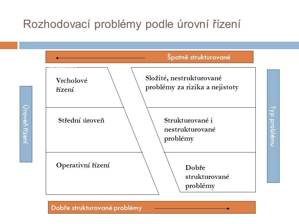 Rozhodovací problémy podle úrovní řízení Vrcholové řízení Střední úroveň Operativní řízení Složité, nestrukturované problémy za rizika a nejistoty Strukturované i nestrukturované problémy Dobře strukturované problémy Špatně strukturované problémy Typ problému Úroveň řízení