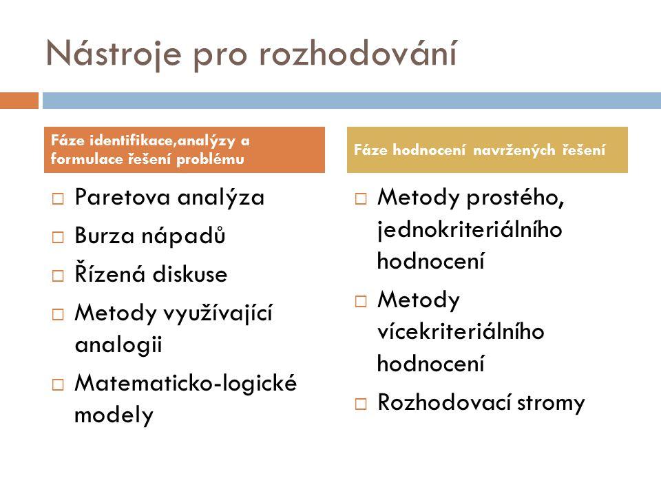 Nástroje pro rozhodování  Paretova analýza  Burza nápadů  Řízená diskuse  Metody využívající analogii  Matematicko-logické modely  Metody prostého, jednokriteriálního hodnocení  Metody vícekriteriálního hodnocení  Rozhodovací stromy Fáze identifikace,analýzy a formulace řešení problému Fáze hodnocení navržených řešení