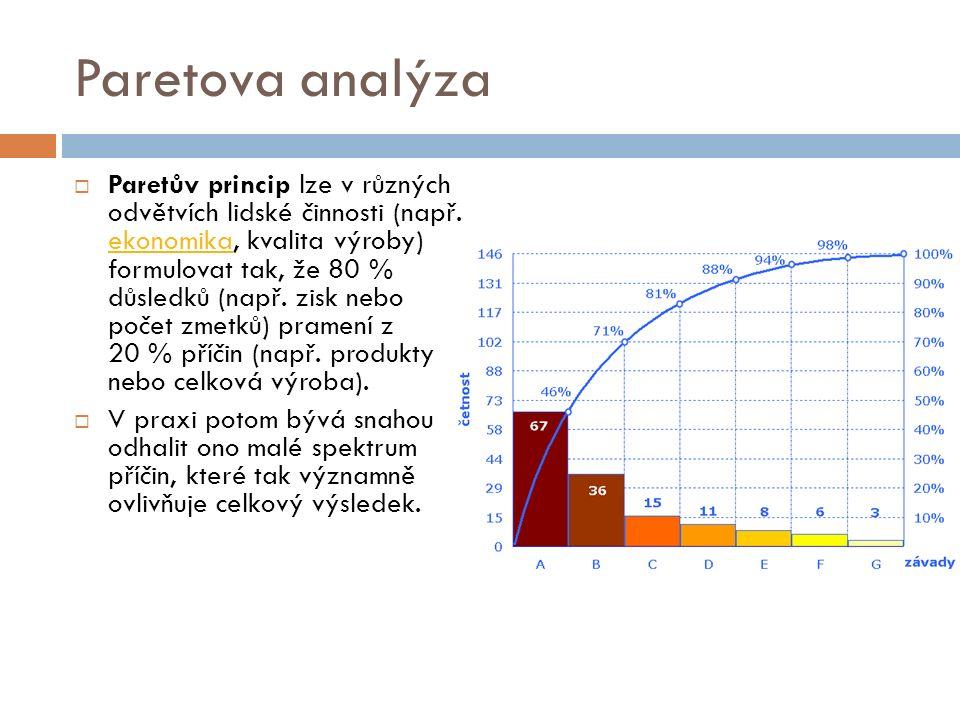 Paretova analýza  Paretův princip lze v různých odvětvích lidské činnosti (např.