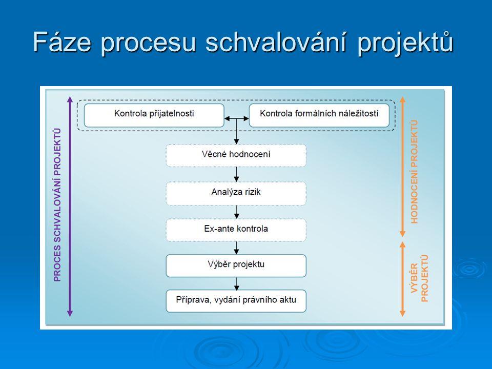 Fáze procesu schvalování projektů