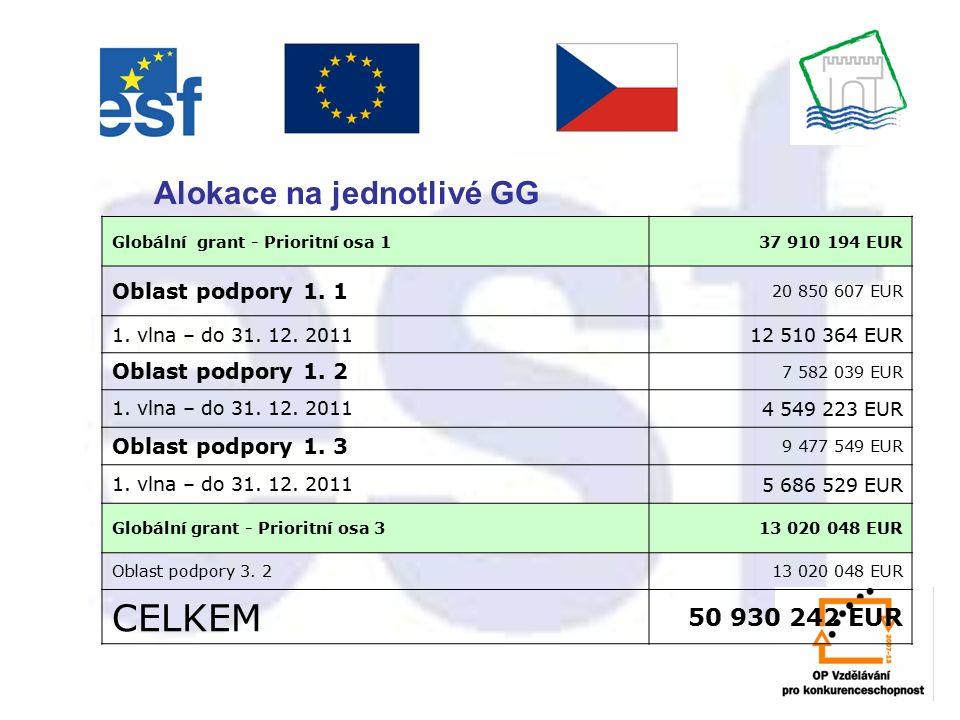 Alokace na jednotlivé GG Globální grant - Prioritní osa 137 910 194 EUR Oblast podpory 1. 1 20 850 607 EUR 1. vlna – do 31. 12. 201112 510 364 EUR Obl