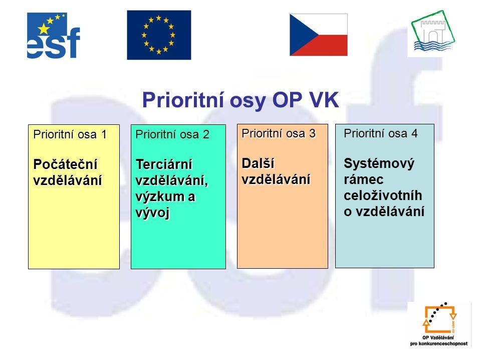 Prioritní osy OP VK Prioritní osa 1 Počáteční vzdělávání Prioritní osa 2 Terciární vzdělávání, výzkum a vývoj Prioritní osa 3 Další vzdělávání Prioritní osa 4 Systémový rámec celoživotníh o vzdělávání