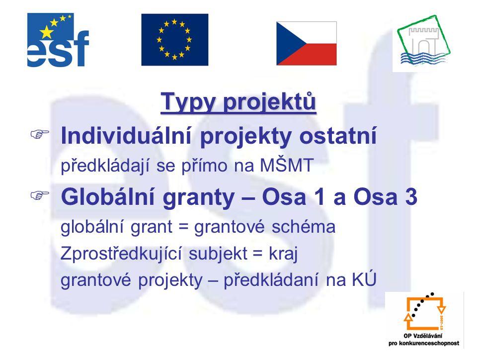 Typy projektů  Individuální projekty ostatní předkládají se přímo na MŠMT  Globální granty – Osa 1 a Osa 3 globální grant = grantové schéma Zprostředkující subjekt = kraj grantové projekty – předkládaní na KÚ