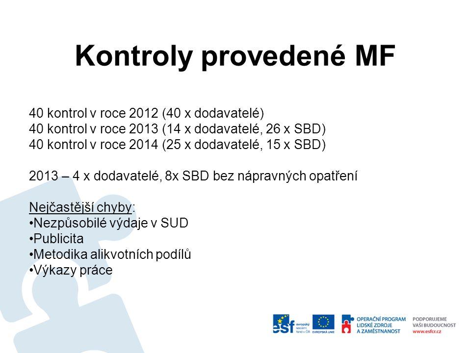 Kontroly provedené MF 40 kontrol v roce 2012 (40 x dodavatelé) 40 kontrol v roce 2013 (14 x dodavatelé, 26 x SBD) 40 kontrol v roce 2014 (25 x dodavatelé, 15 x SBD) 2013 – 4 x dodavatelé, 8x SBD bez nápravných opatření Nejčastější chyby: Nezpůsobilé výdaje v SUD Publicita Metodika alikvotních podílů Výkazy práce