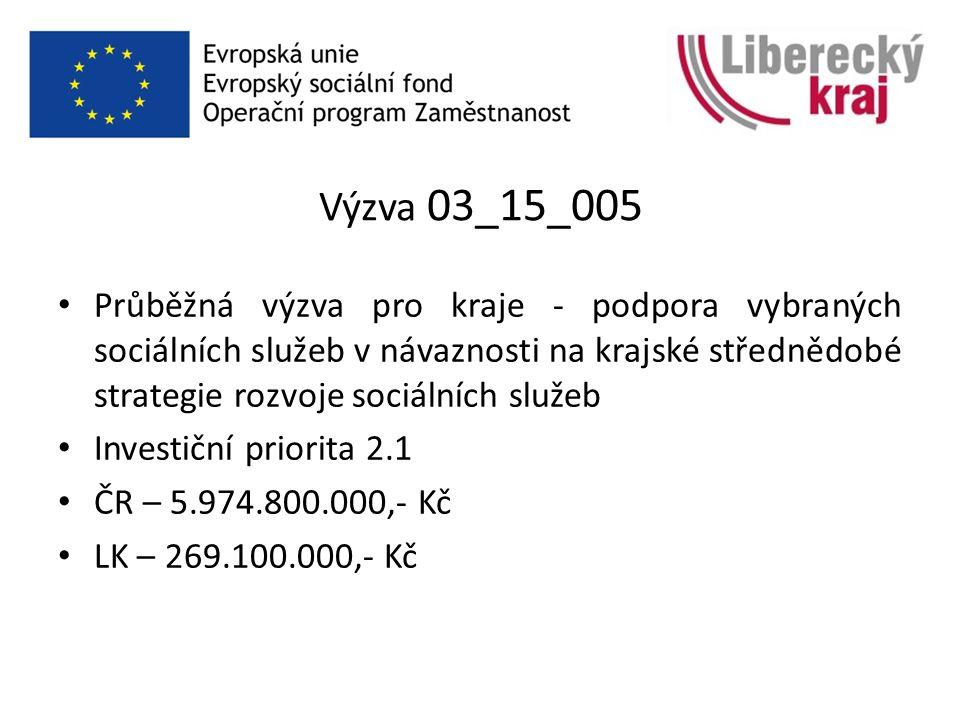 Výzva 03_15_005 Průběžná výzva pro kraje - podpora vybraných sociálních služeb v návaznosti na krajské střednědobé strategie rozvoje sociálních služeb Investiční priorita 2.1 ČR – 5.974.800.000,- Kč LK – 269.100.000,- Kč