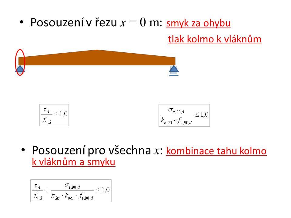 Posouzení v řezu x = 0 m : smyk za ohybu tlak kolmo k vláknům Posouzení pro všechna x : kombinace tahu kolmo k vláknům a smyku