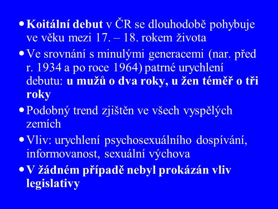 Koitální debut v ČR se dlouhodobě pohybuje ve věku mezi 17.