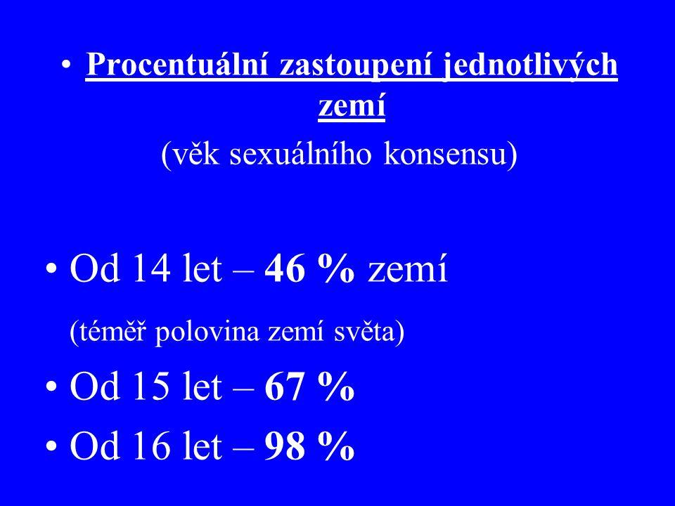 Procentuální zastoupení jednotlivých zemí (věk sexuálního konsensu) Od 14 let – 46 % zemí (téměř polovina zemí světa) Od 15 let – 67 % Od 16 let – 98 %