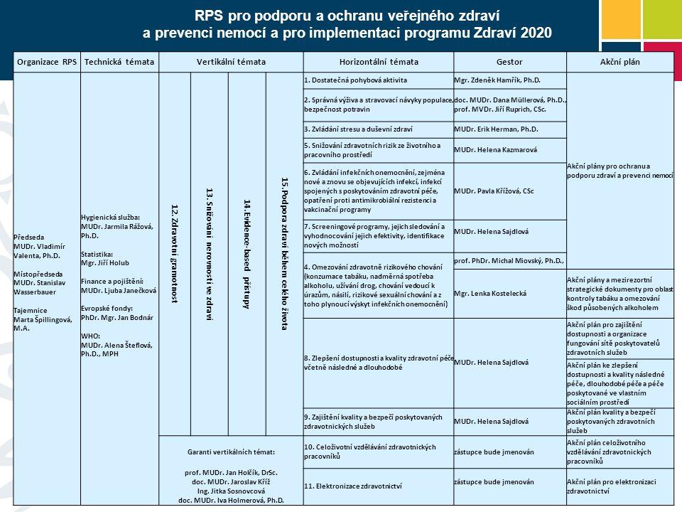 RPS pro podporu a ochranu veřejného zdraví a prevenci nemocí a pro implementaci programu Zdraví 2020 Organizace RPSTechnická témataVertikální témataHorizontální témataGestorAkční plán Předseda MUDr.