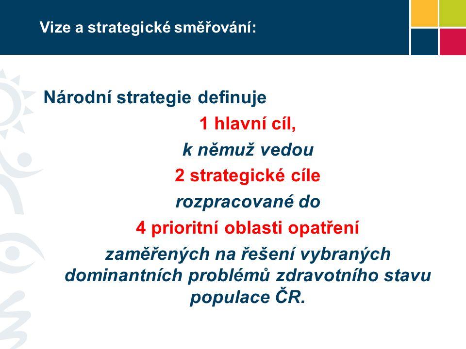 Vize a strategické směřování: Národní strategie definuje 1 hlavní cíl, k němuž vedou 2 strategické cíle rozpracované do 4 prioritní oblasti opatření zaměřených na řešení vybraných dominantních problémů zdravotního stavu populace ČR.