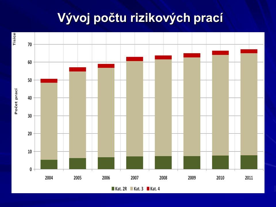 Vývoj počtu rizikových prací