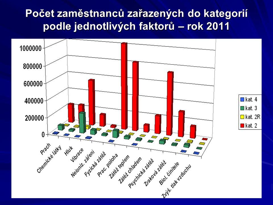 Počet zaměstnanců zařazených do kategorií podle jednotlivých faktorů – rok 2011