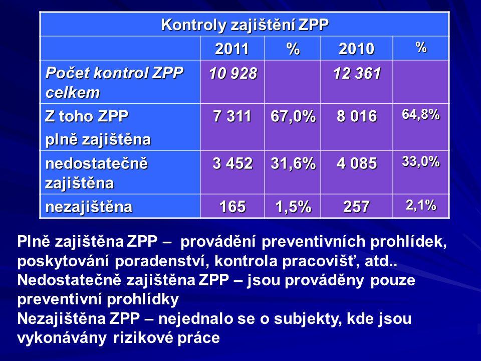 Kontroly zajištění ZPP 2011%2010% Počet kontrol ZPP celkem 10 928 12 361 Z toho ZPP plně zajištěna 7 311 67,0% 8 016 64,8% nedostatečně zajištěna 3 452 31,6% 4 085 33,0% nezajištěna1651,5%2572,1% Plně zajištěna ZPP – provádění preventivních prohlídek, poskytování poradenství, kontrola pracovišť, atd..
