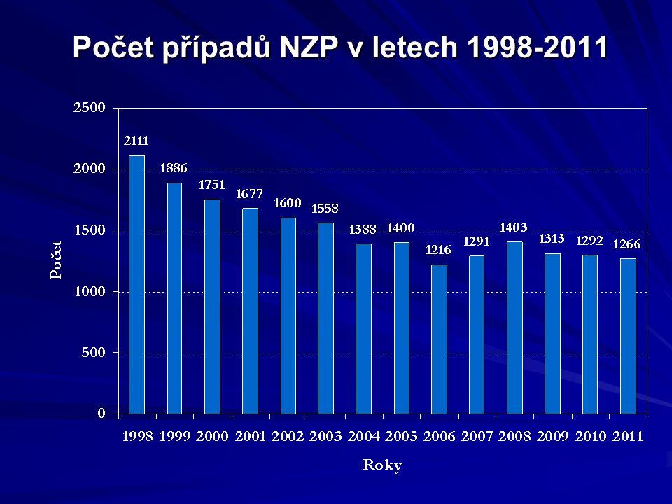 Počet případů NZP v letech 1998-2011