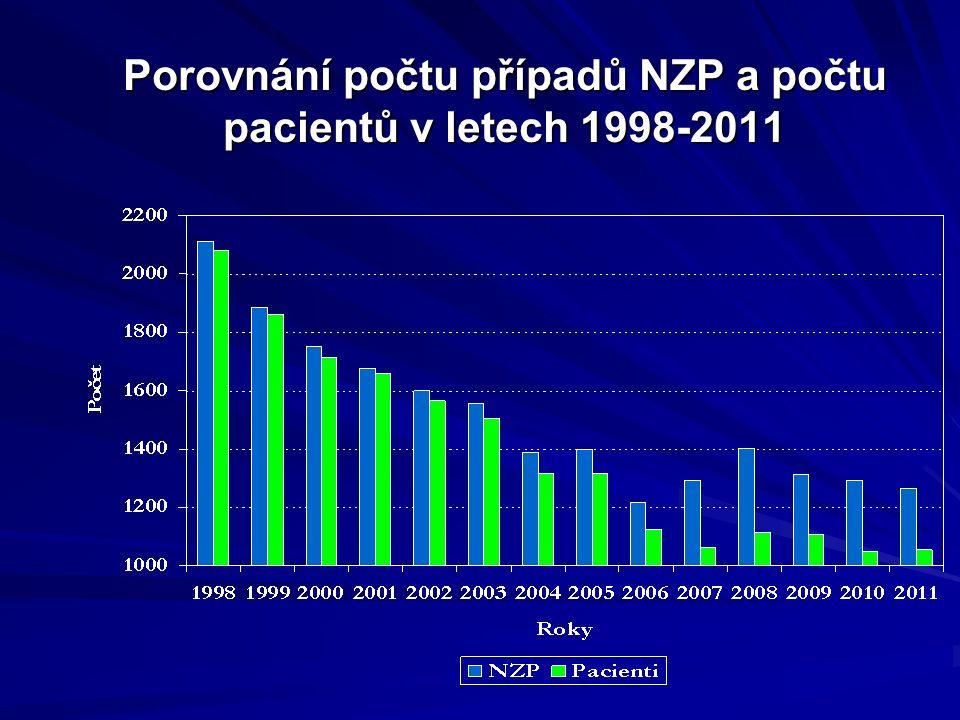 Porovnání počtu případů NZP a počtu pacientů v letech 1998-2011