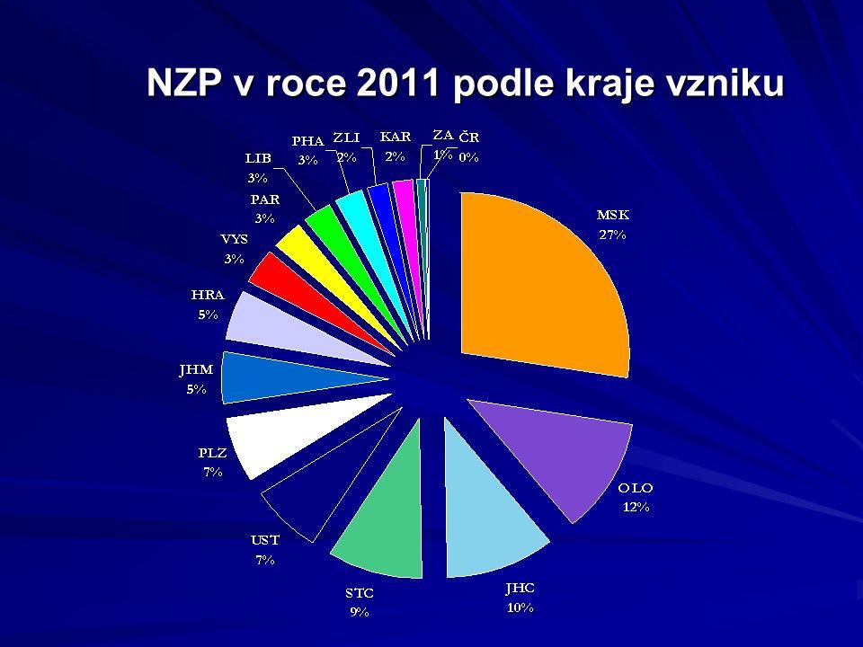 NZP v roce 2011 podle kraje vzniku
