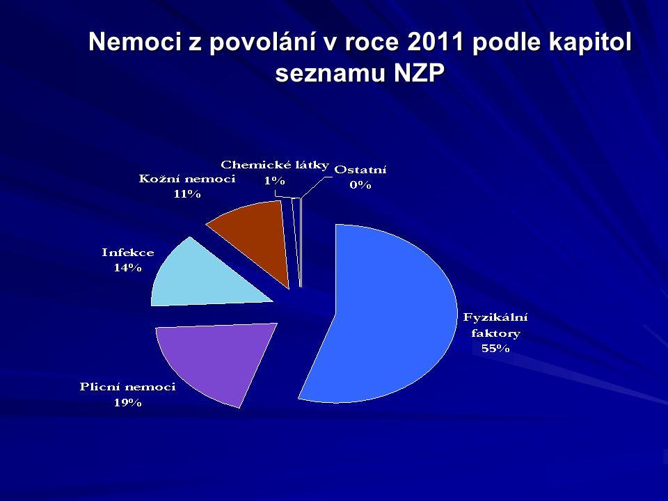 Nemoci z povolání v roce 2011 podle kapitol seznamu NZP