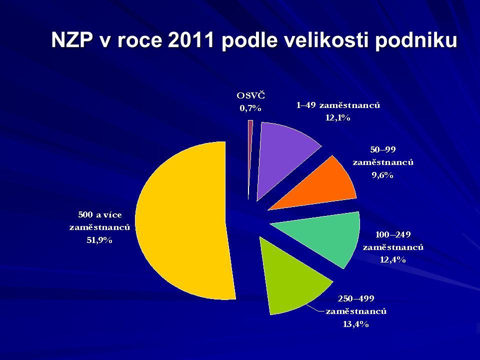 NZP v roce 2011 podle velikosti podniku