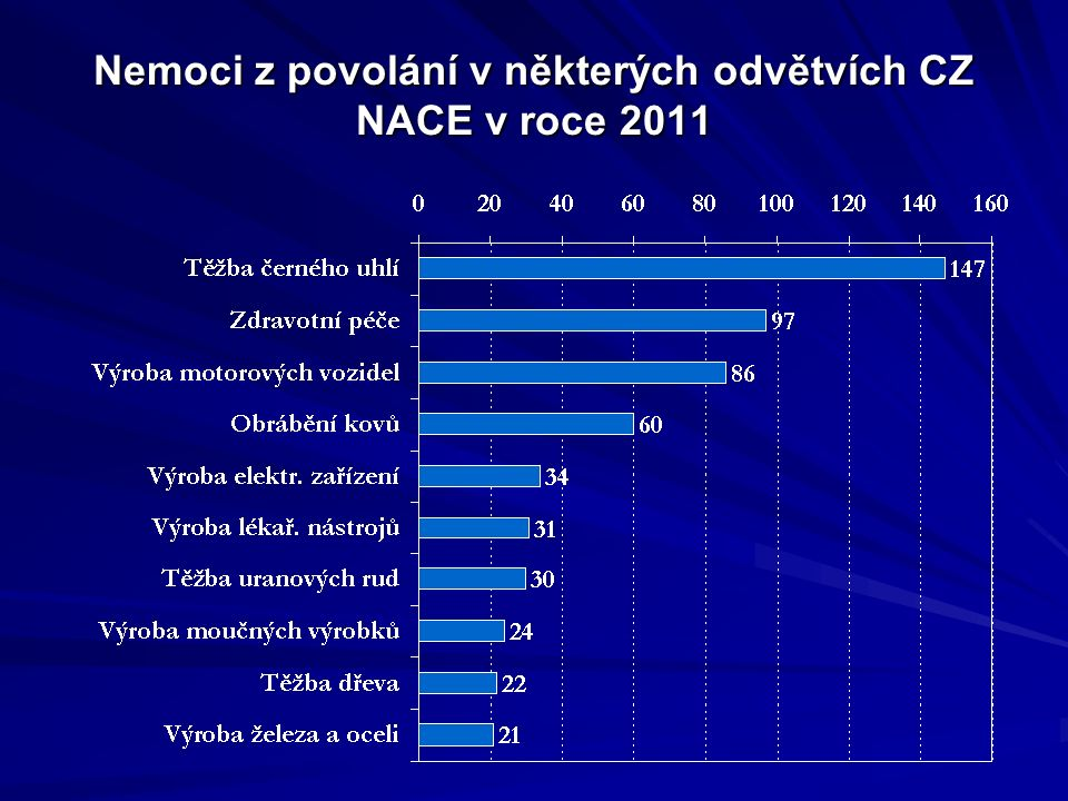 Nemoci z povolání v některých odvětvích CZ NACE v roce 2011