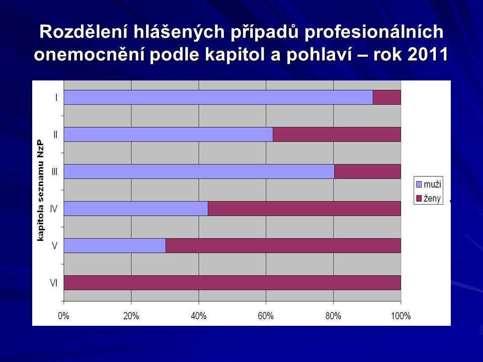 Rozdělení hlášených případů profesionálních onemocnění podle kapitol a pohlaví – rok 2011