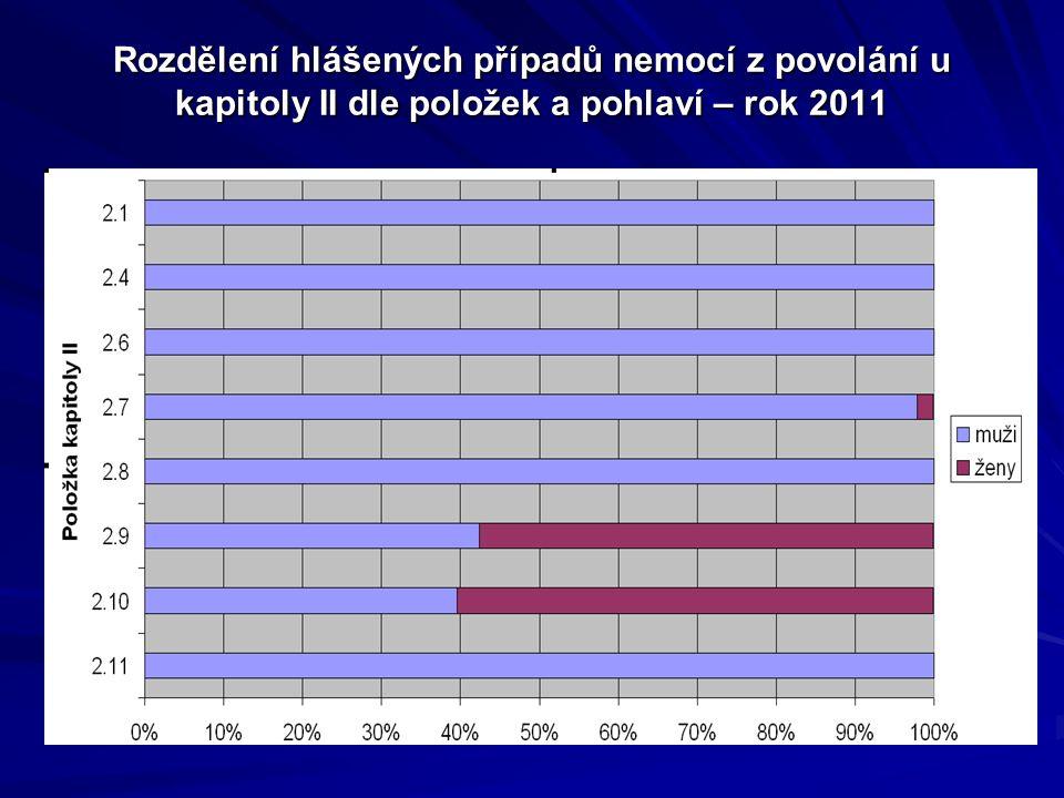 Rozdělení hlášených případů nemocí z povolání u kapitoly II dle položek a pohlaví – rok 2011