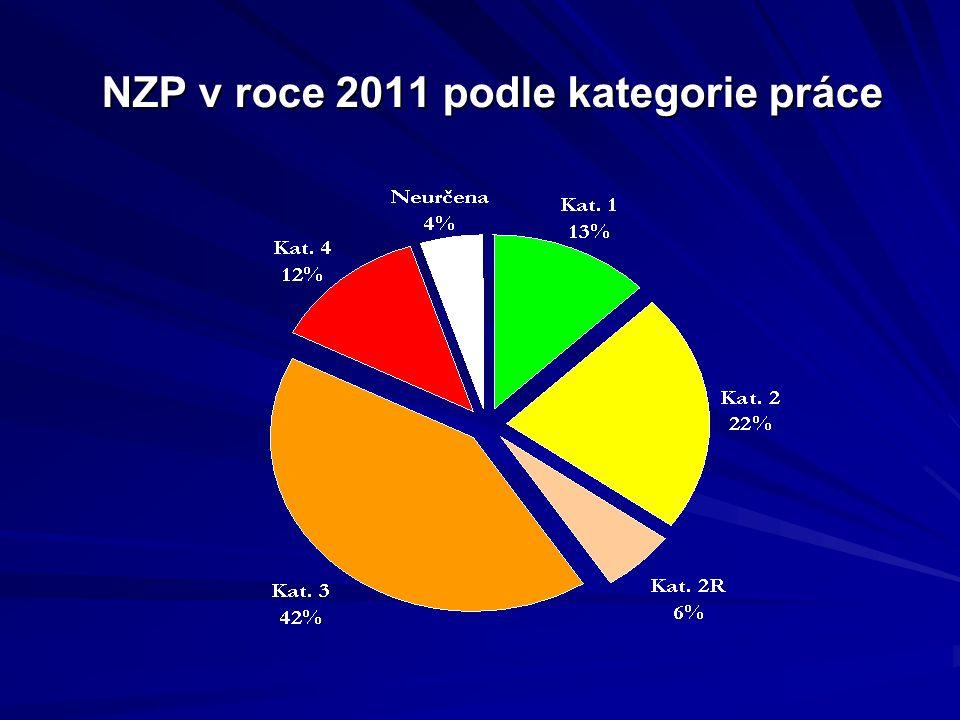 NZP v roce 2011 podle kategorie práce