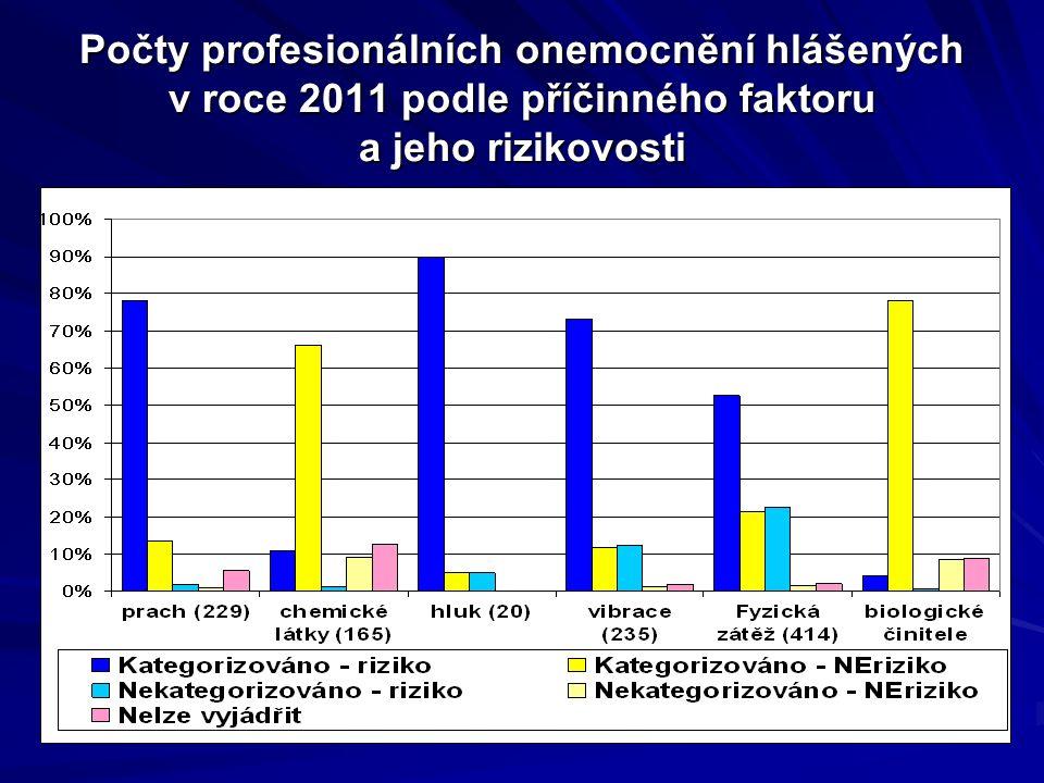 Počty profesionálních onemocnění hlášených v roce 2011 podle příčinného faktoru a jeho rizikovosti