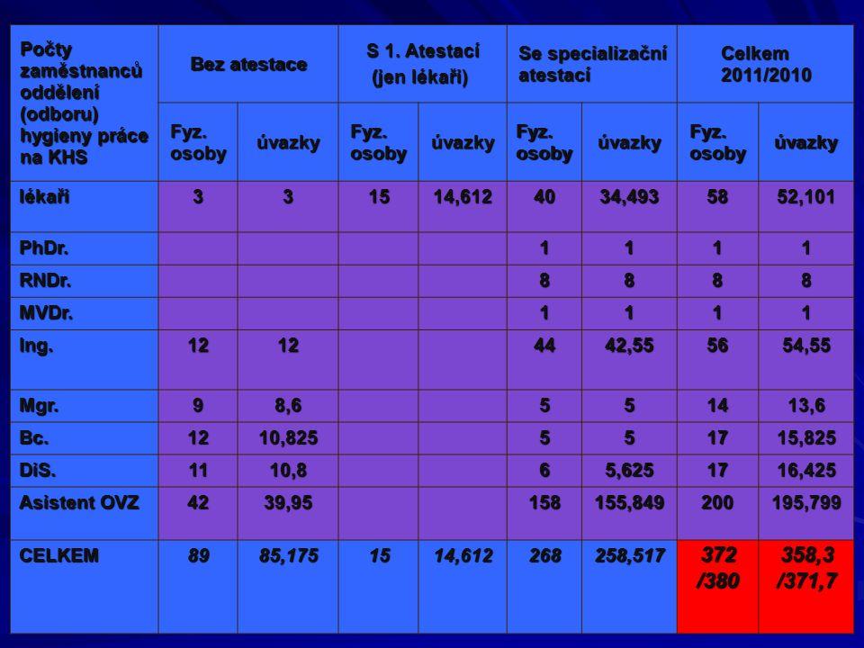 Zaměření státního zdravotního dozoru v roce 2011 podle kontrolních plánů Práce montážního charakteru Práce s ručními vibrujícím nástroji Práce na operačních sálech – expozice inhalačním anestetikům Práce s opakovaným výskytem NzP Kontrola zaměstnavatelů, kteří nepředložili kategorizaci Práce s nanotechnologiemi Krajské priority + Ostatní kontroly