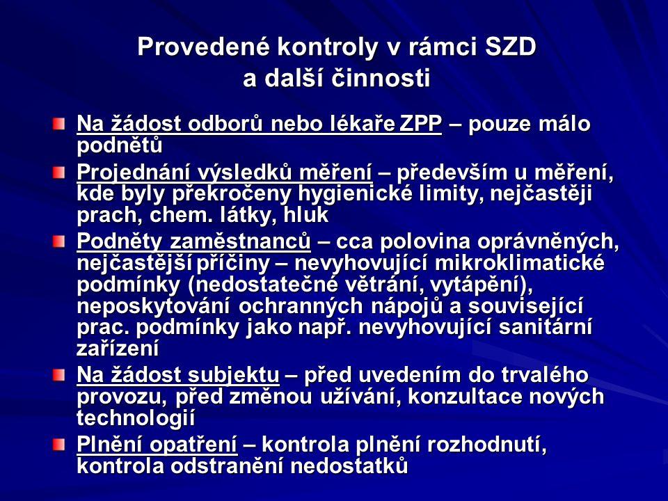 Nejčastější nemoci z povolání v ČR 2011