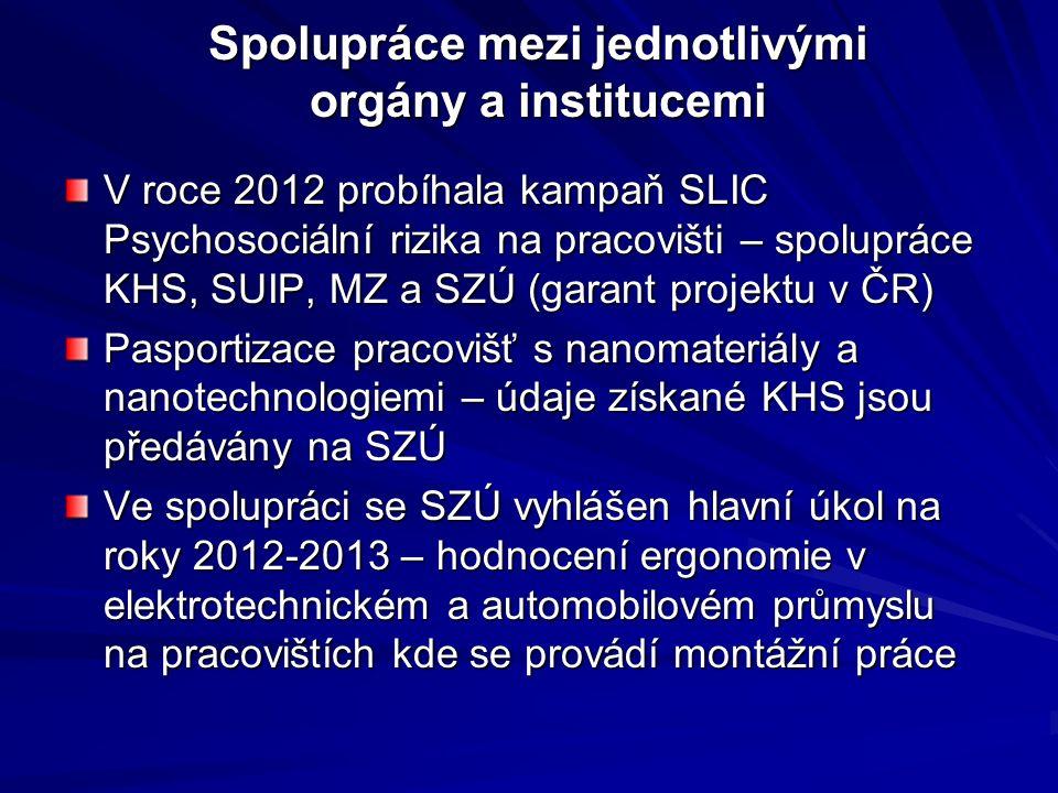 Spolupráce mezi jednotlivými orgány a institucemi V roce 2012 probíhala kampaň SLIC Psychosociální rizika na pracovišti – spolupráce KHS, SUIP, MZ a SZÚ (garant projektu v ČR) Pasportizace pracovišť s nanomateriály a nanotechnologiemi – údaje získané KHS jsou předávány na SZÚ Ve spolupráci se SZÚ vyhlášen hlavní úkol na roky 2012-2013 – hodnocení ergonomie v elektrotechnickém a automobilovém průmyslu na pracovištích kde se provádí montážní práce