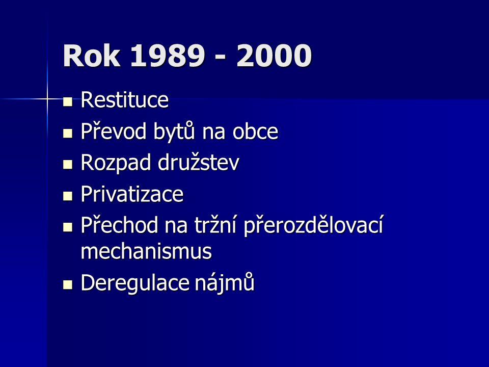 Rok 1989 - 2000 Restituce Restituce Převod bytů na obce Převod bytů na obce Rozpad družstev Rozpad družstev Privatizace Privatizace Přechod na tržní p