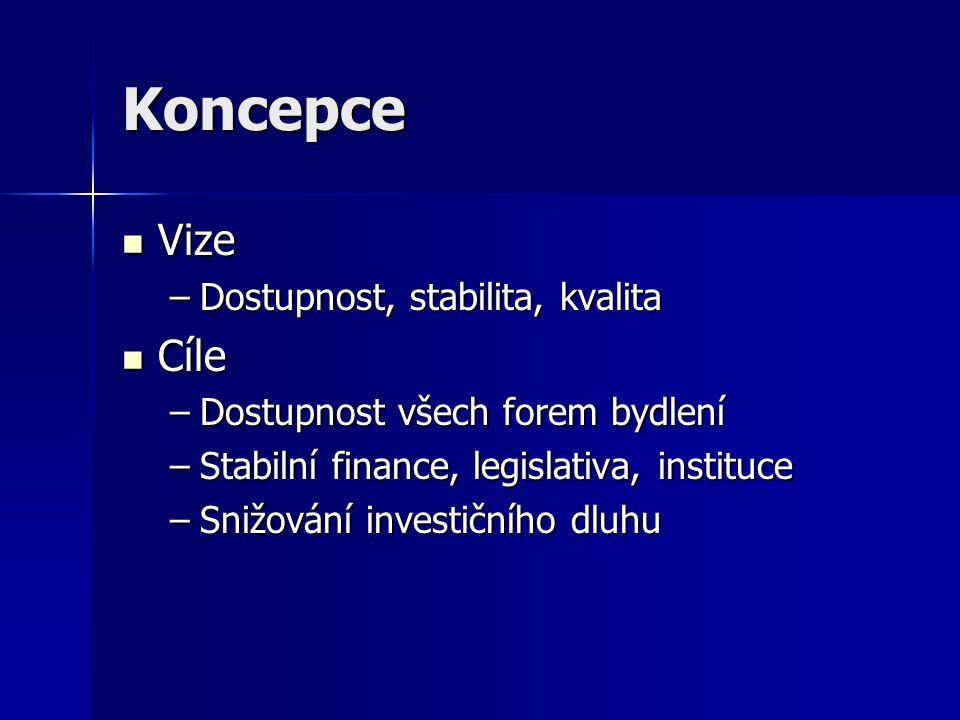 Koncepce Vize Vize –Dostupnost, stabilita, kvalita Cíle Cíle –Dostupnost všech forem bydlení –Stabilní finance, legislativa, instituce –Snižování investičního dluhu