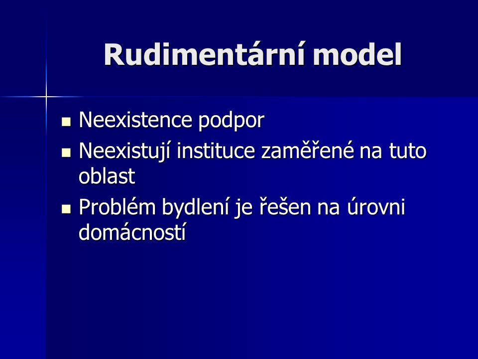 Rudimentární model Neexistence podpor Neexistence podpor Neexistují instituce zaměřené na tuto oblast Neexistují instituce zaměřené na tuto oblast Pro