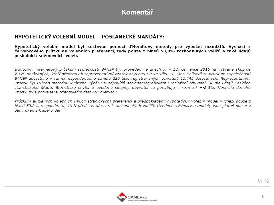 Komentář 6 In % HYPOTETICKÝ VOLEBNÍ MODEL – POSLANECKÉ MANDÁTY: Hypotetický volební model byl sestaven pomocí d Hondtovy metody pro výpočet mandátů.