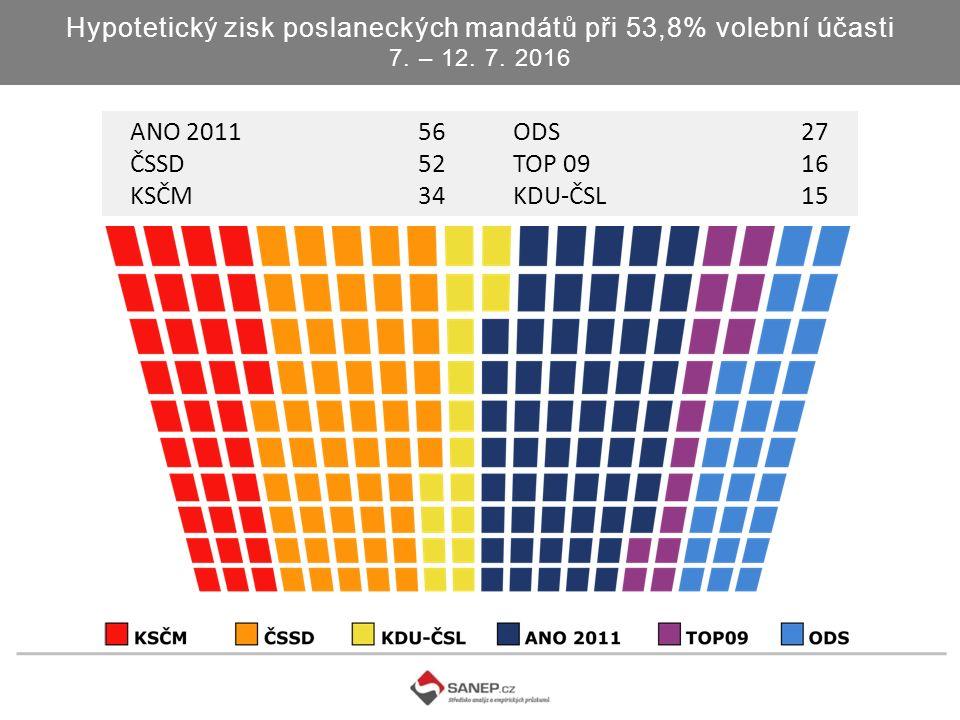 Hypotetický zisk poslaneckých mandátů při 53,8% volební účasti 7.