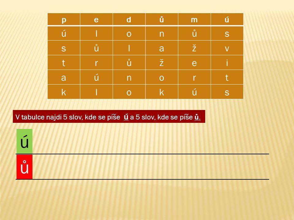pedůmú úlonůs sůlažv trůžei aúnort klokús V tabulce najdi 5 slov, kde se píše ú a 5 slov, kde se píše ů.