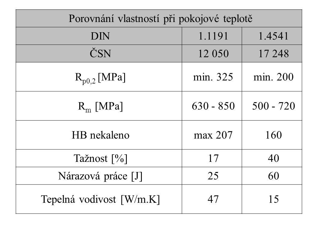 Porovnání vlastností při pokojové teplotě DIN1.11911.4541 ČSN12 05017 248 R p0,2 [MPa]min.