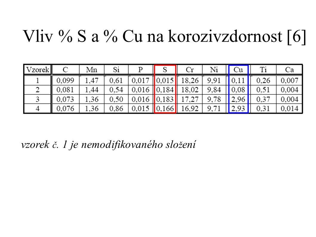 Vliv % S a % Cu na korozivzdornost [6] vzorek č. 1 je nemodifikovaného slo ž ení