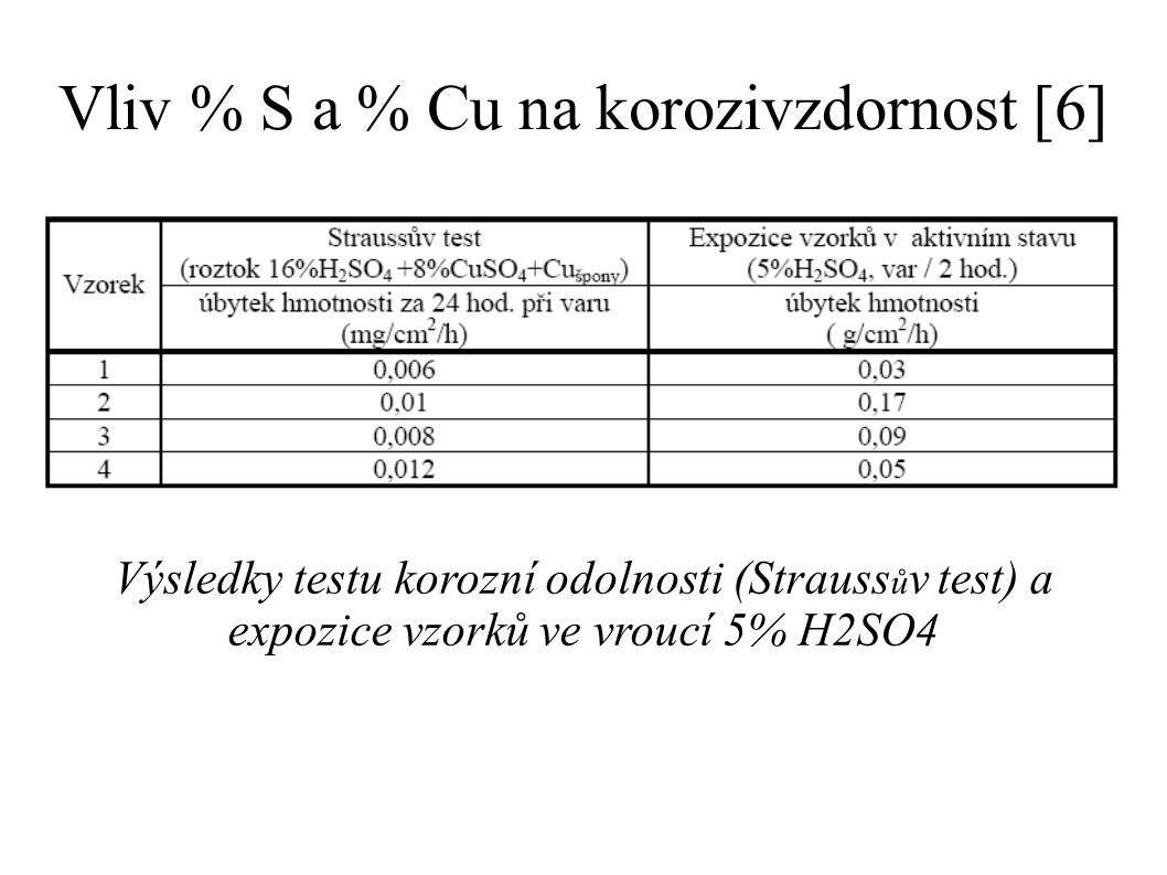 Vliv % S a % Cu na korozivzdornost [6] Výsledky testu korozní odolnosti (Strauss ů v test) a expozice vzorků ve vroucí 5% H2SO4