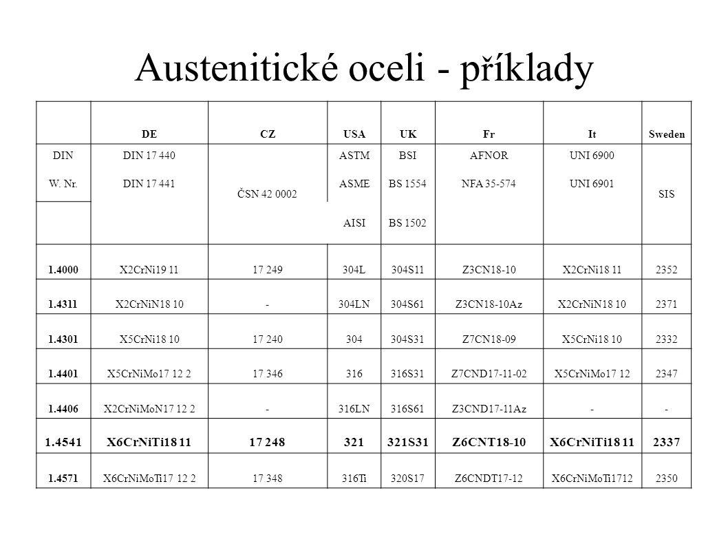Austenitické oceli - p ř íklady DECZUSAUKFrItSweden DINDIN 17 440 ČSN 42 0002 ASTMBSIAFNORUNI 6900 SIS W.