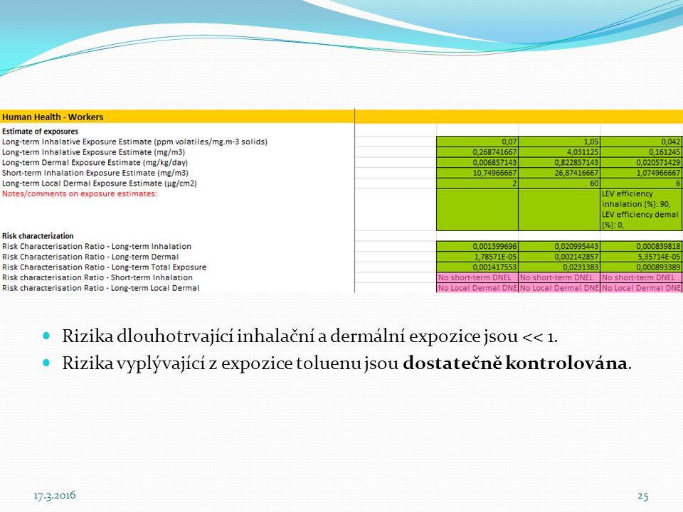 Rizika dlouhotrvající inhalační a dermální expozice jsou << 1.