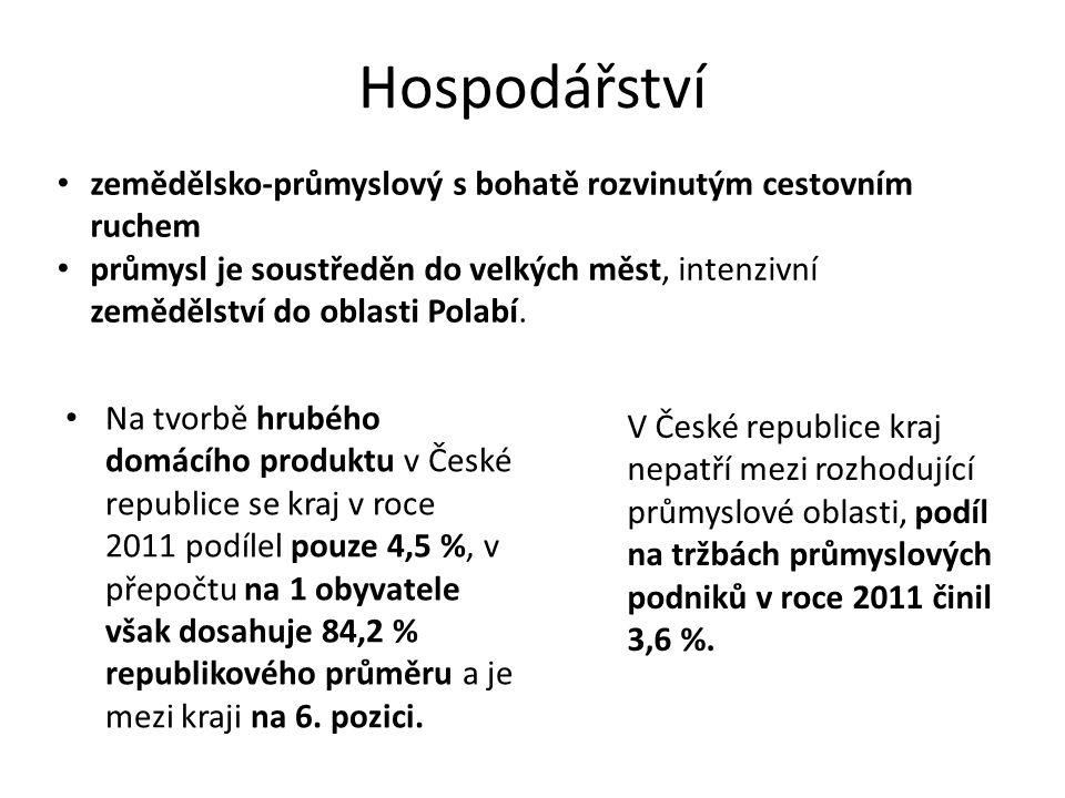 Hospodářství Na tvorbě hrubého domácího produktu v České republice se kraj v roce 2011 podílel pouze 4,5 %, v přepočtu na 1 obyvatele však dosahuje 84